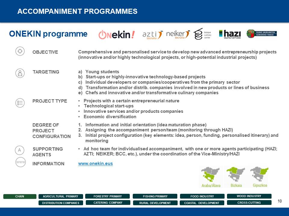 Entrepreneurship Support Measures and Programmes - 10