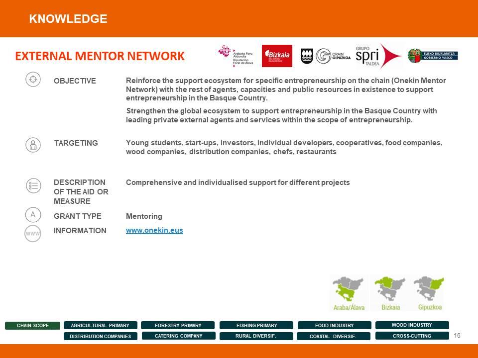 Entrepreneurship Support Measures and Programmes - 16