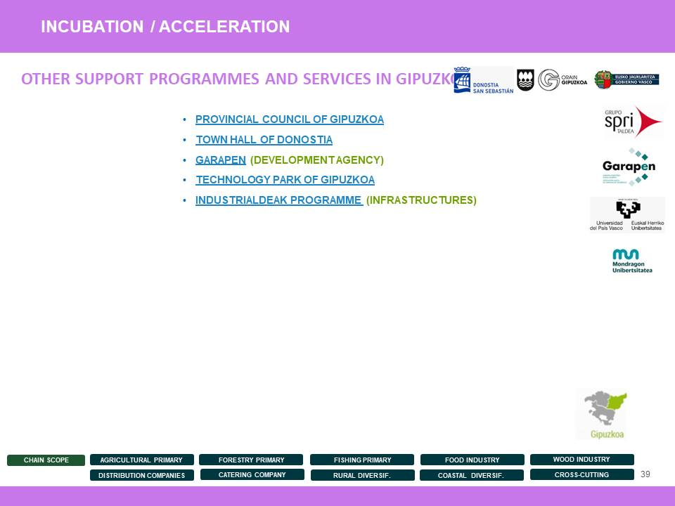 Entrepreneurship Support Measures and Programmes - 39
