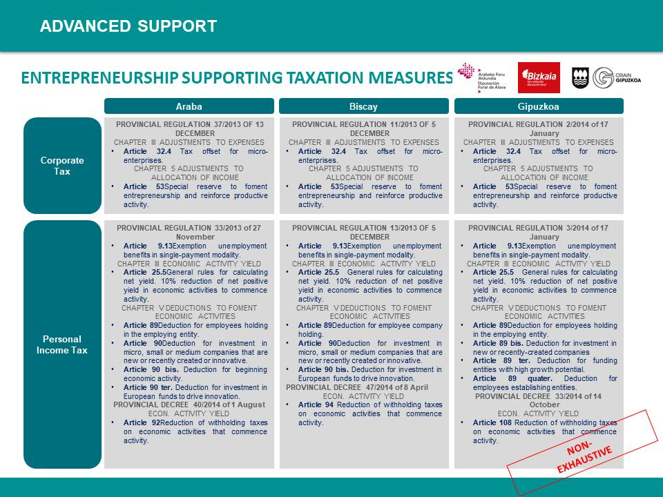 Entrepreneurship Support Measures and Programmes - 42