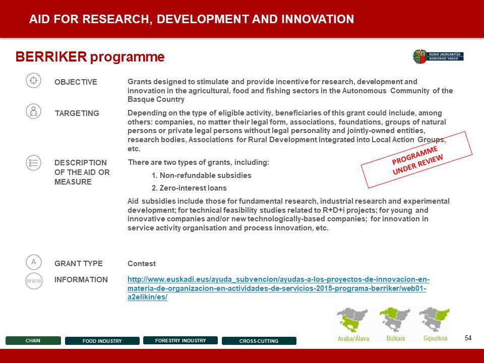 Entrepreneurship Support Measures and Programmes - 54