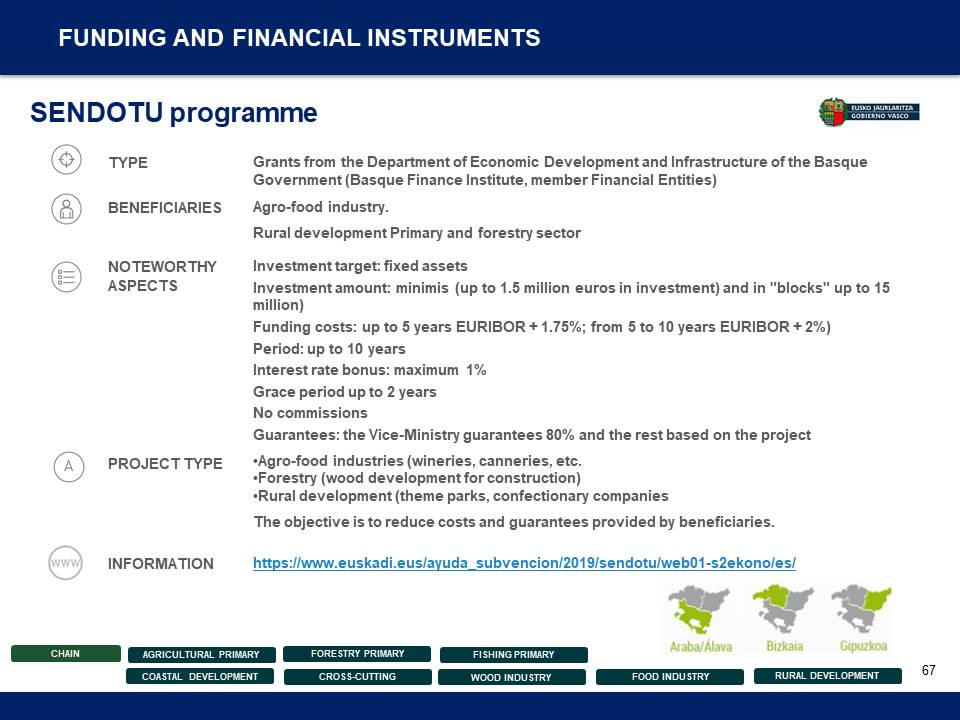 Entrepreneurship Support Measures and Programmes - 67